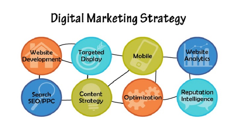 Role Of Digital Marketing In Portraying A Service or A Brand